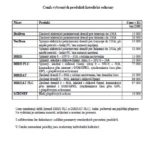 Ceník certifikačních kurzů a zkoušek